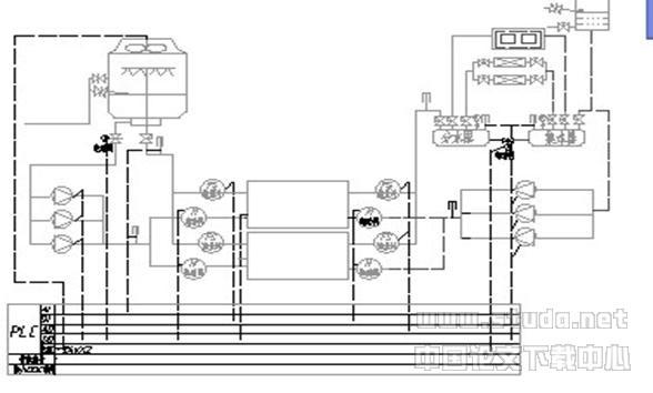 plc控制系统与智能化中央空调
