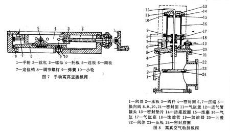闸阀,针阀,插板阀 根据驱动方式 手动阀,电动阀,手电两用阀,电磁阀,气图片