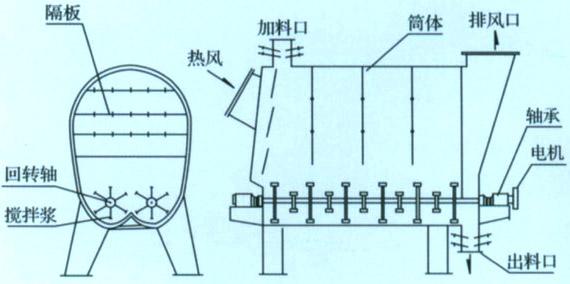 搅拌式热风干燥机