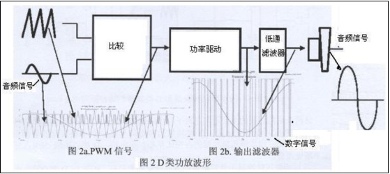 d类功放的工作原理和pwm的电源是相同的,我们假设输入信号是一个标准