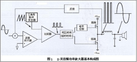 d类音频功率放大器设计需知