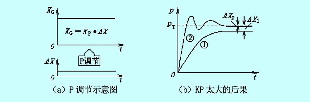 比例积分微分电路