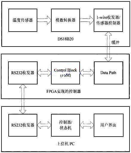 智能温度控制器逻辑功能流程图