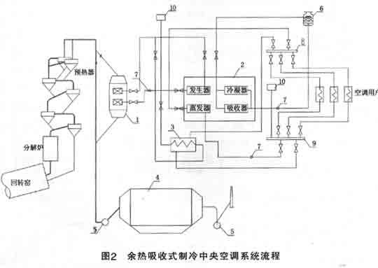 水泥厂余热中央空调技术的应用前景