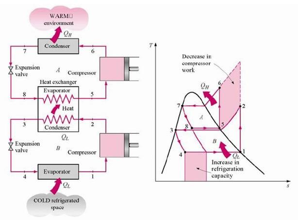 Refrigeration Cycle Intercooling Refrigeration Cycle الصفحات