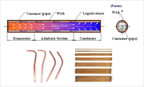 heat pipe cpl:
