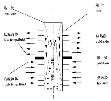 空调扇结构图