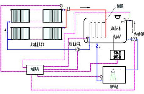 各种循环系统工作原理图