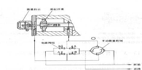 水路组合冲洗电磁阀内部结构工作原理调节