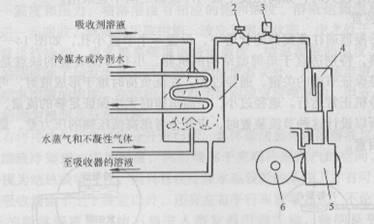 喷淋饱和器内部结构图