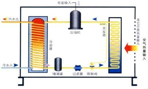 空气源热泵工作原理图
