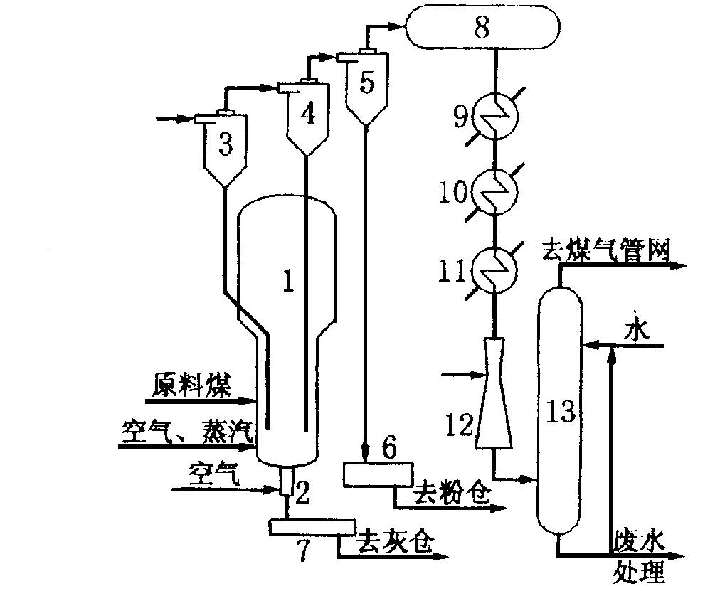 器11-锅炉给水预热器12-文丘里洗涤器13-洗涤塔图1