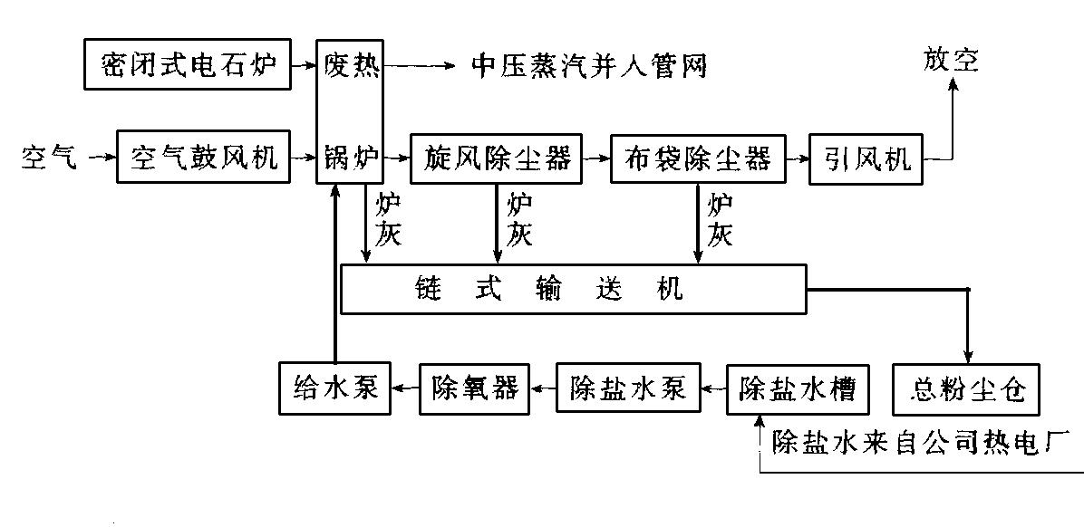 组合式热管废热锅炉结构图